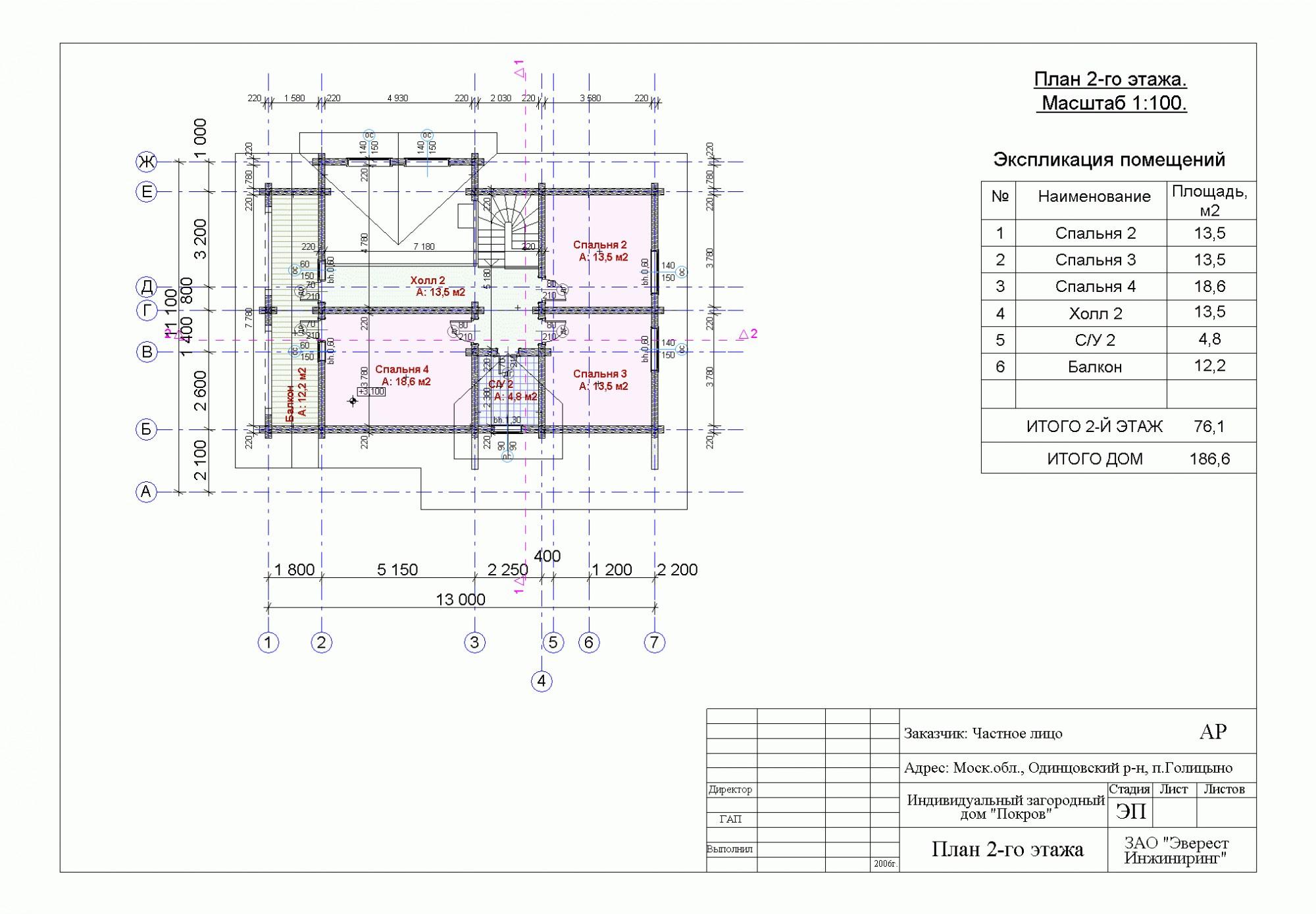 Проекты домов и коттеджей с площадью от 80 до 120 м2